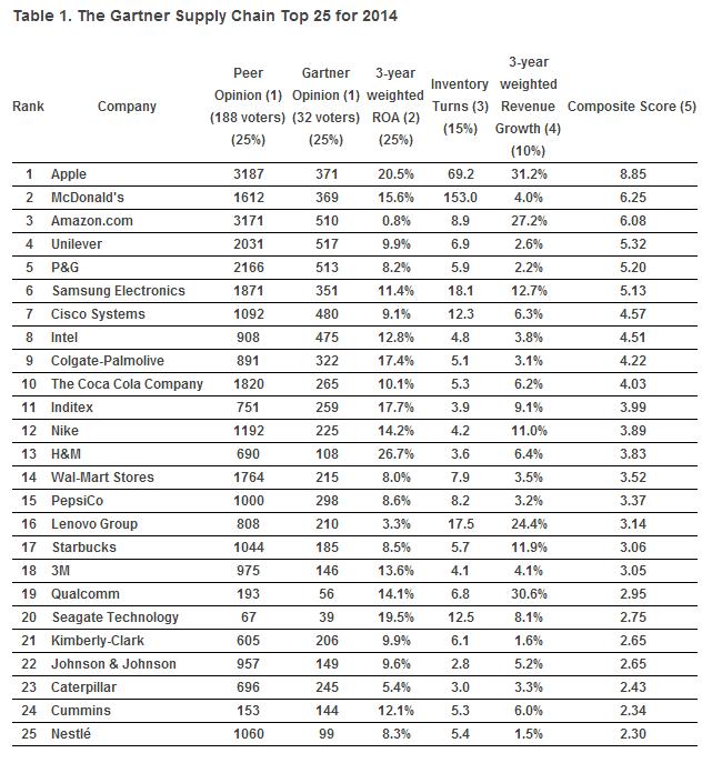 Gartner top 25 2014