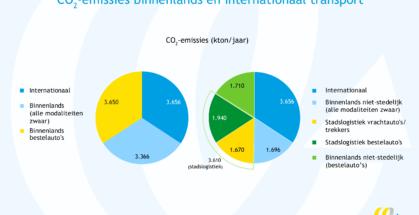 Emissies bin en int